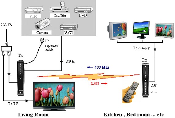 cable tv system likewise tv antenna and cable connection diagrams on